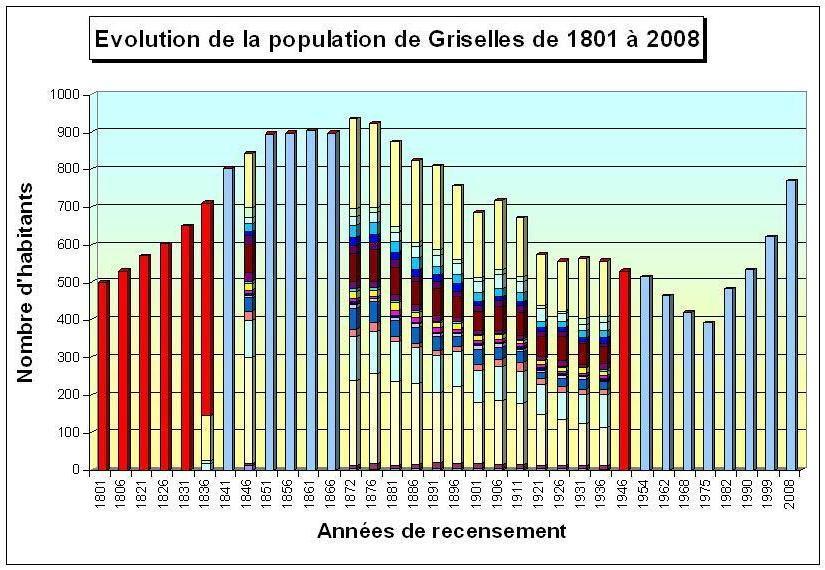 Graphique sur l'évolution de la population de Griselles